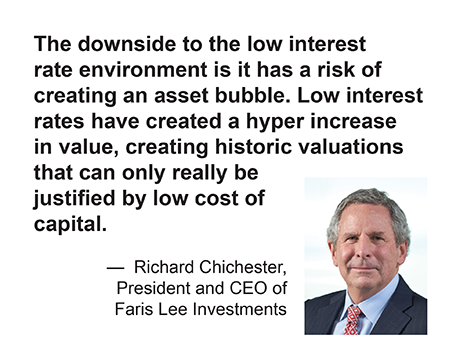 Chichester quote: downside to low interest rate environment is risk of creating an asset bubble